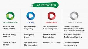 4D ecosystem
