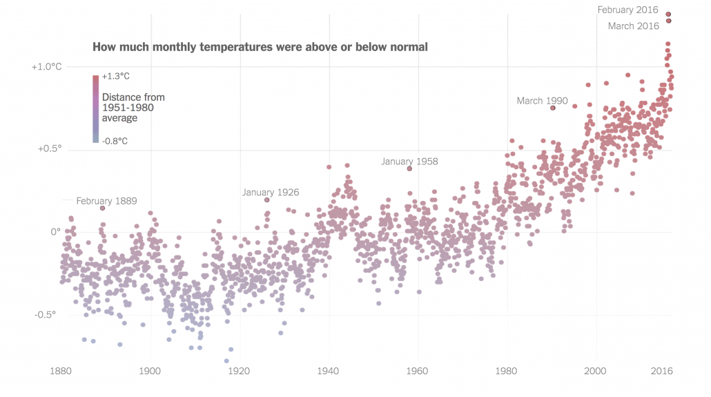 historic temperatures