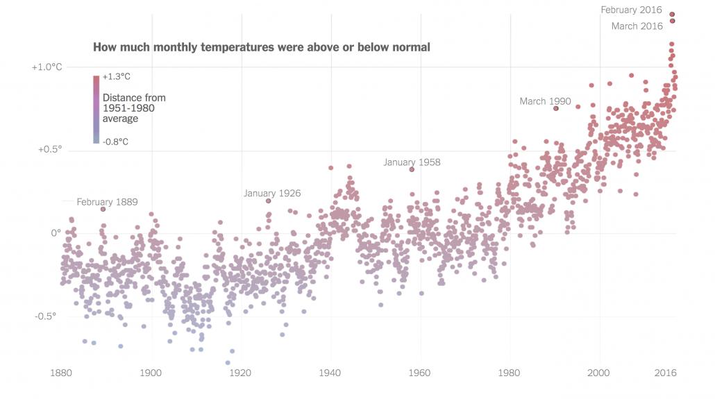 historic temperatures